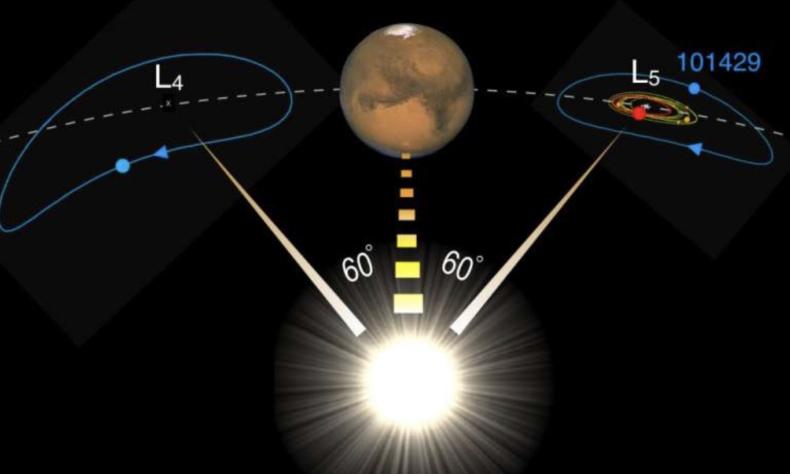 asteroid behind mars